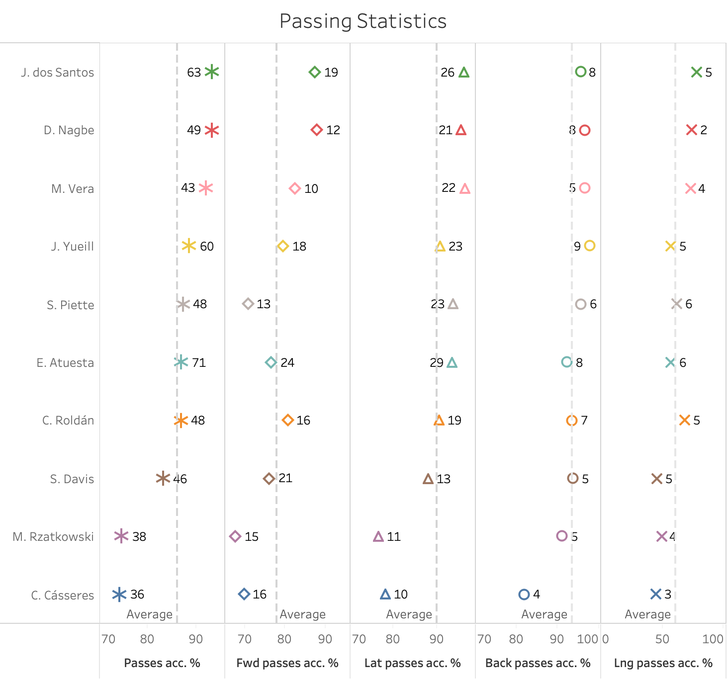 Finding the best holding midfielders in the MLS - data analysis