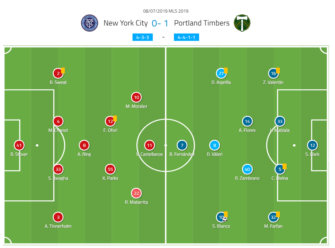 Major League Soccer 2019: New York City VS Portland Timbers - tactical analysis- tactics