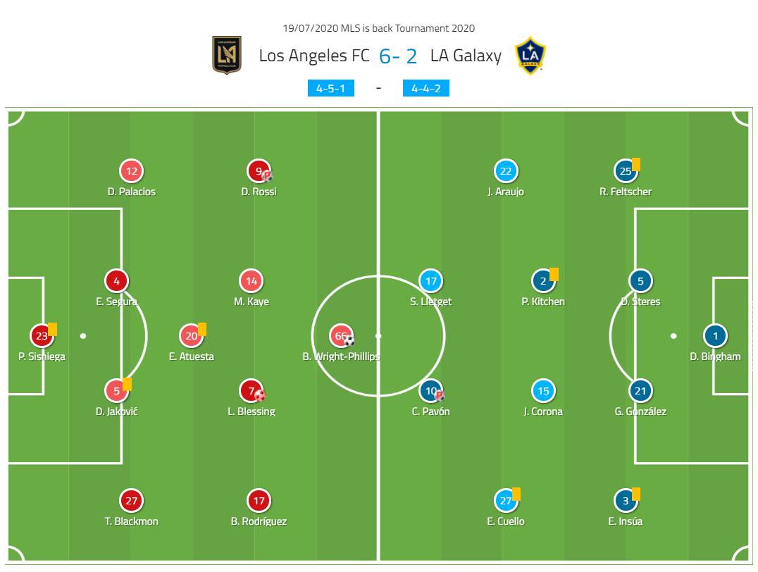 MLS is back Tournament: LAFC vs LA Galaxy - Tactical Analysis - tactics
