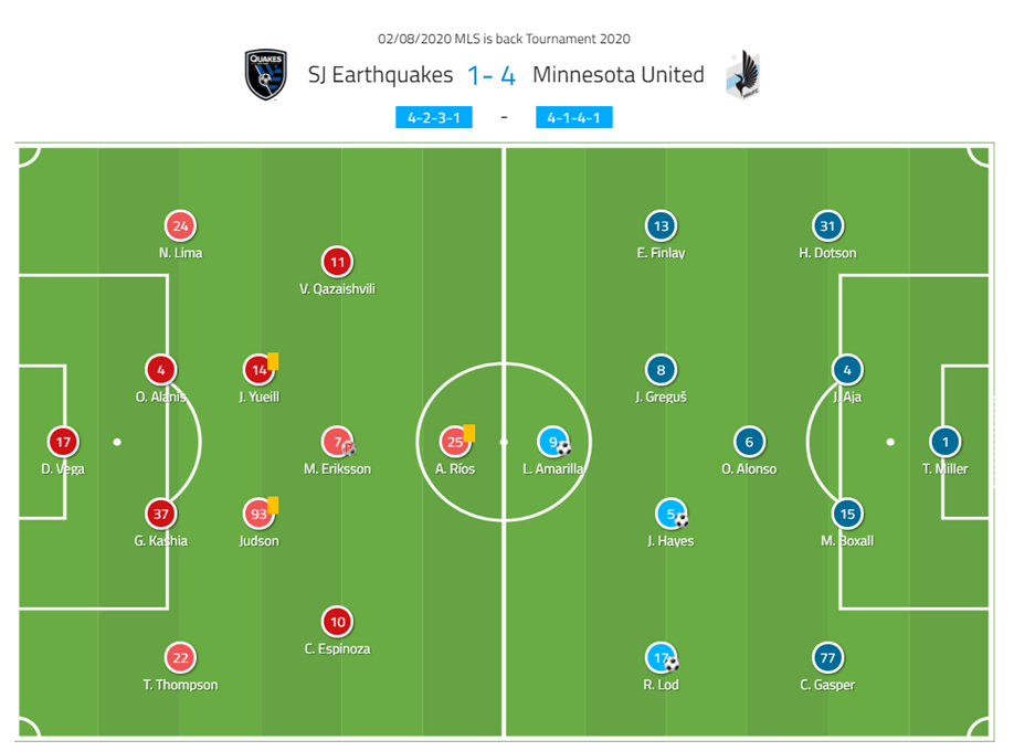 mls-is-back-tournament-san-jose-earthquakes-vs-minnesota-united-tactical-analysis-tactics