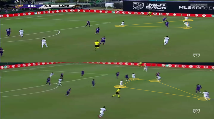 MLS is Back Tournament 2020: LAFC vs Orlando City – Tactical Analysis - tactics