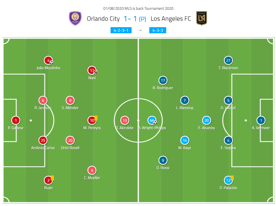 MLS is Back Tournament 2020: LAFC vs Orlando City – tactical analysis tactics