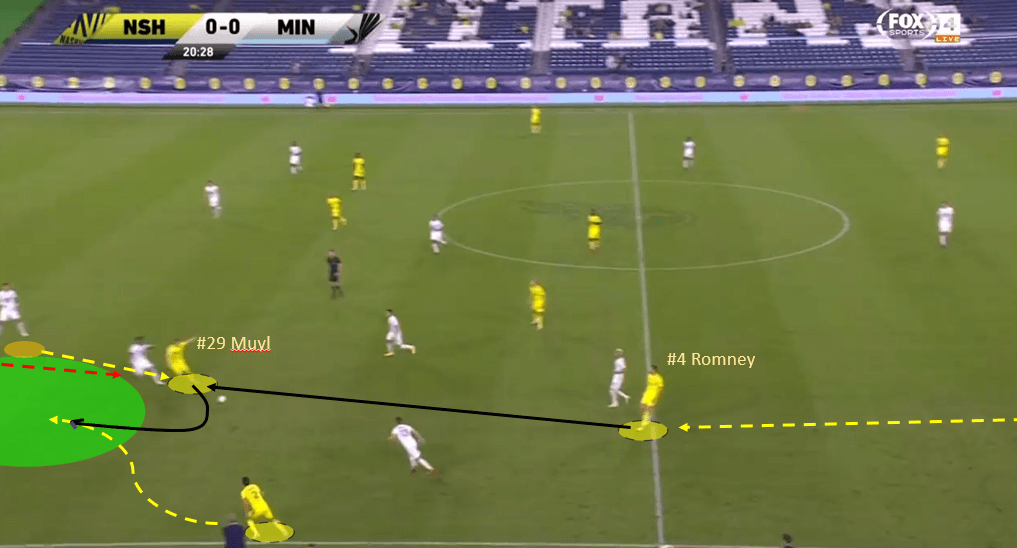 MLS 2020: Nashville SC vs Minnesota United - tactical analysis tactics