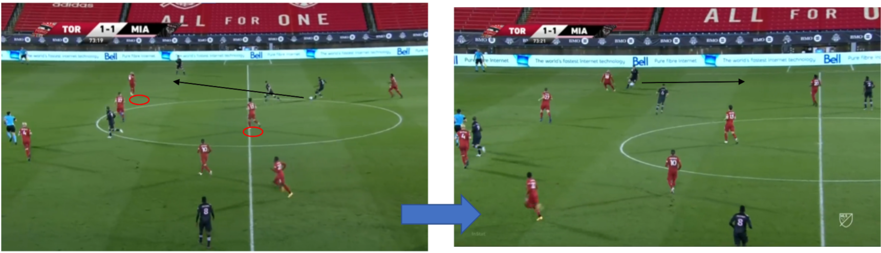 MLS 2020: Toronto FC vs Inter Miami – tactical analysis