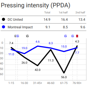 MLS 2020: DC United vs Montreal Impact – tactical analysis